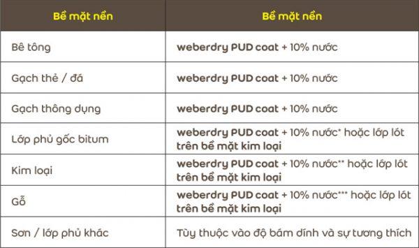 Định mức sử dụng weberdry pud coat