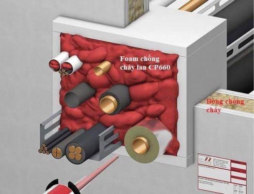 Thi Công chống cháy lan